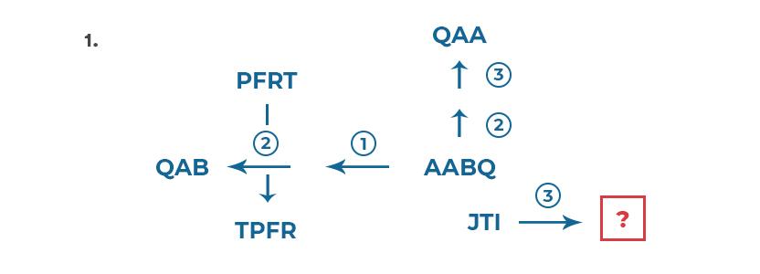 diagrammatic reasoning test question 1